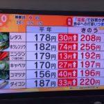 緊急塩害対策!野菜庫高騰でカラダとお財布の冷え込む問題スッキリ解決します!